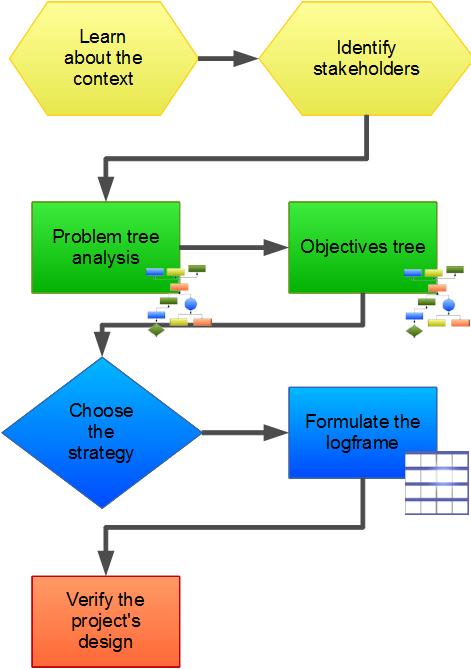 Logical framework Approach - overview of the process