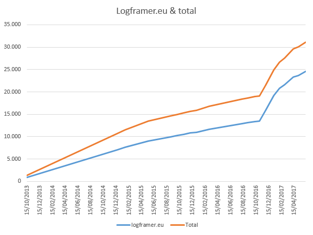 Logframer download stats