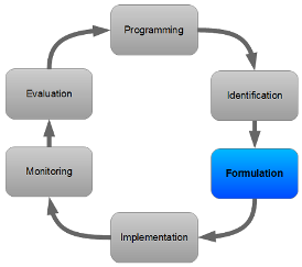 PCM cycle - Formulation