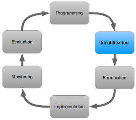 PCM cycle - Identification
