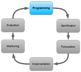 PCM cycle - Programming