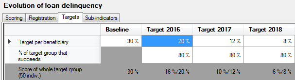 Example of targets of a Percentage-type indicator at beneficiary level