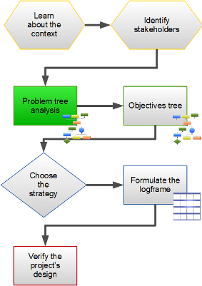Step 3 - Problem Tree Analysis