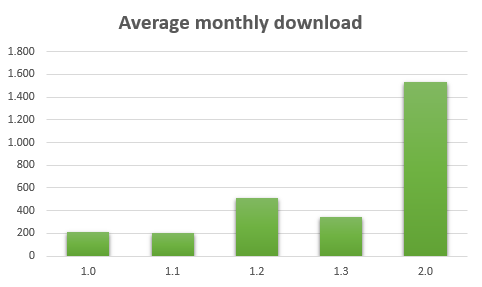 Average monthly download