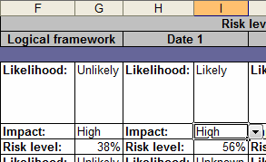The risk level score in the risk register