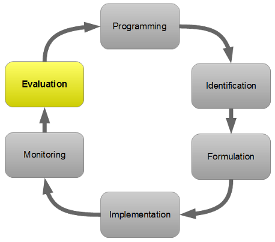 PCM cycle - Evaluation