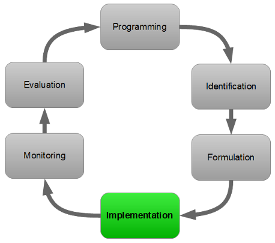 PCM cycle - Implementation