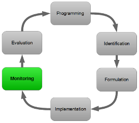 PCM cycle - Monitoring